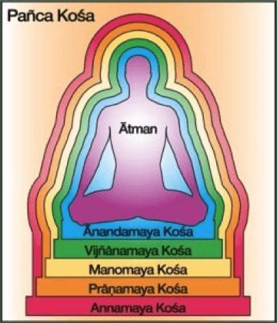 Panca Kosha Yoga Kunst, Kunst Inspo, Chakra, Therapie, Lehrer